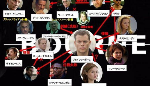 ボーンシリーズのあらすじ【復習用相関図付】ジェイソンボーン無料視聴方法